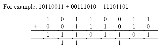 Binary Numbers Subtraction to do Binary Subtraction